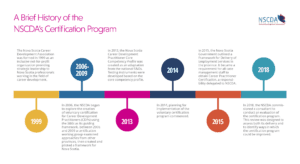 A brief history of NSCDA's certification program